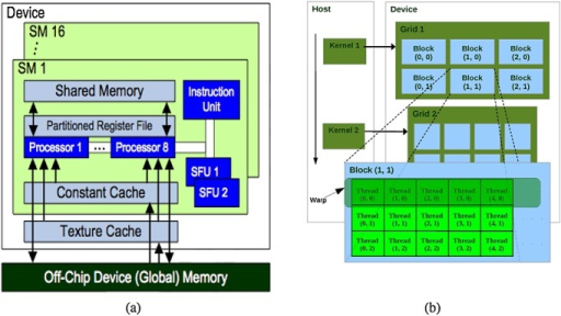 (a) Compute Unified Device Architecture (CUDA) hardware interface for the Nvidia GPU G80 (b) CUDA programming model [19].