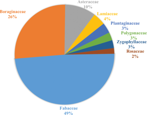 Plant families visited by Anthidium in the Western Hemisphere. Only families represented by at least 2% of the total 5358 floral visitation records in the database are shown.