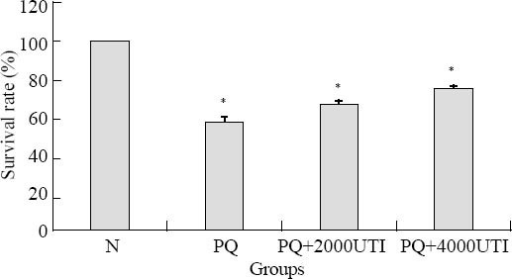 Effect of UTI on PQ-induced decrease of survival rate. Compared to the control group, *P<0.01.