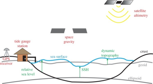 Simple schematic illustrating the relationship between sea surface height (SSH), the geoid, and dynamic topography. Included on the figure are representations of different components of the observing system and their respective measurement: GPS (or GNSS) for crustal deformation, satellite gravity for the geoid, altimetry for SSH and tide gauges for relative sea level. (Online version in colour.)