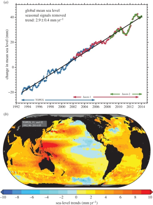 (a) Time series of the global average sea-level change from satellite altimetry (TOPEX/Poseidon, Jason-1 and Jason-2). Note that this time series has not been corrected for a contribution owing to GIA, estimated to be − 0.3 mm per year. (b) Map of the trend calculated from the altimetry time series since 1992. Images from the NOAA Laboratory for Satellite Altimetry.