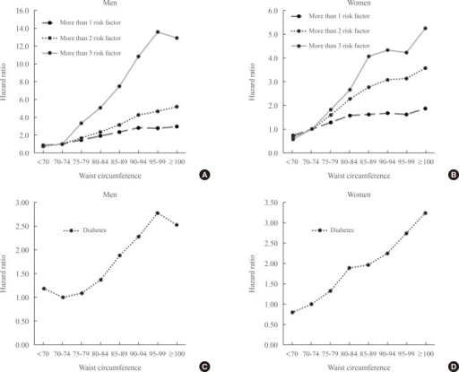 Hazard ratios for the development of one or more metabolic risk factors or incidence of diabetes for a 5-cm increase in the waist circumference. (A) Men, ≥1, 2, or 3 metabolic risk factors. (B) Women, ≥1, 2, or 3 metabolic risk factors. (C) Men, diabetes mellitus. (D) Women, diabetes mellitus.