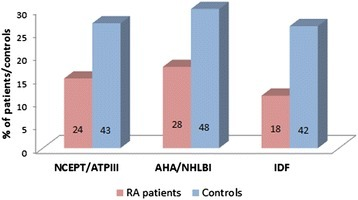 Comparison of prevalence of metabolic syndrome between rheumatoid arthritis patients and matched controls. Numbers inside bars represent the number of patients and controls with metabolic syndrome according to the three different definitions. AHA/NHLBI, American Heart Association/National Heart, Lung and Blood Institute; IDF, International Diabetes Federation; NCEPT/ATPIII, National Cholesterol Education Program Adult Treatment Panel III; RA, rheumatoid arthritis.
