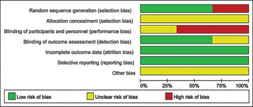 Risk of bias graph: Each risk of bias assessment was presented as the percentage across all the included studies, which indicates the proportion of different levels of risk of bias for each item.