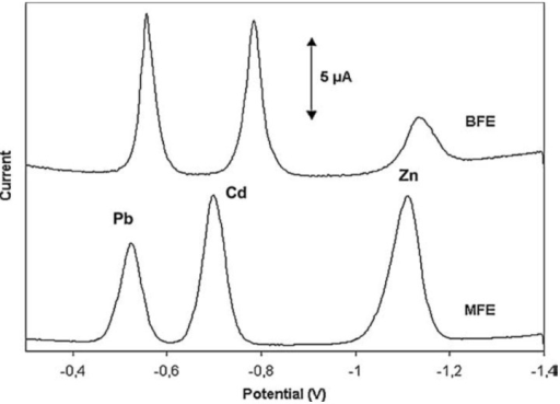 Comparative voltammograms of a solution containing 20 ppb each of Pb(II), Cd(II) and Zn(II) in 0.1 M acetate buffer (pH 4.5) on in situ plated BFE and MFE on a glassy carbon support. Reprinted from [37] with permission from Elsevier.