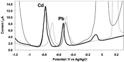 Anodic stripping voltammograms of cadmium(II) and lead(II) at in situ prepared antimony film (thick line), bismuth film (thin line) and mercury film (dashed line) electrodes. Solution: 0.01 M hydrochloric acid (pH 2) containing 50 ppb cadmium(II) and lead(II) together with 1 mg·L−1 antimony(III), bismuth(III), or mercury(II). Reprinted with permission from [44]. Copyright 2007 American Chemical Society.