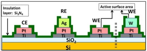 Schematic representation of the micro-fabricated electrochemical sensor. Reprinted from [140] with permission from Elsevier.