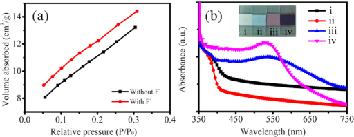 "N2 adsorption isotherms and absorption spectra.(a) N2 adsorption isotherms of random shape TiO2 nanostructures (noted ""Without F−"") and truncated octahedron TiO2 nanoparticles (noted ""With F−""). (b) UV-Vis absorption spectrum of random shape TiO2 nanostructure films (without/with sensitizing, i/iii) and truncated octahedron TiO2 nanoparticle films (without/with sensitizing, ii/iv) on FTO substrates. The inset shows optical images of TiO2 films (without/with sensitizing) on FTO substrates."