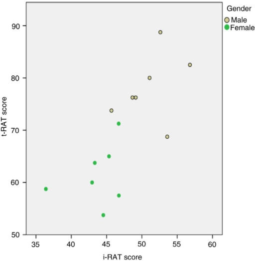 Scatterplot of t-RAT score against i-RAT score. The overall correlation was strong (r=0.74, p=0.003, N=14). The correlations for each gender were weaker and not statistically significant (male: r=0.35, p=0.44; female: r=0.30, p=0.51). The combined correlation was overestimated due to heterogeneity of gender subgroups.
