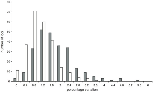 Proportion of variable (gray bars) and parsimony informative (white bars) sites at the 251 Inga target loci enriched through hybrid capture for which data were obtained for at least two of the 19 I. umbellifera accessions.