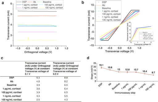 Sensor performance evaluation in synthetic sweat using DC modulation.(a) Change in transverse current for varying orthogonal voltage at constant transverse voltage of 0.1 V for each immunoassay. (b) Change in transverse current for varying transverse voltage at constant 0 V orthogonal voltage for each immunoassay step. Inset shows transverse current-voltage output curve with applied transverse voltage from 0 V to 3 V and 3 V to 0 V for each immunoassay step. (c) Transverse current values under orthogonal voltage for each step of immunoassay for constant transverse voltage at 0.1 V and 0.5 V. (d) Change in the slope for every immunoassay step calculated from Fig. 4b.