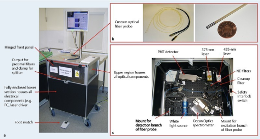Annotated photograph of the transportable trolley that houses the entire endoscopic spectrofluorometer, showing some important features of the fiberoptic fluorescence lifetime spectroscopy (FLS) system developed by the Photonics Group at Imperial College London. b The custom-built fiber probe for research use in gastrointestinal endoscopy (FiberTech GmbH, Berlin, Germany). c Annotated high-angle photograph illustrating the optical arrangement of the time-resolved spectrofluorometer with the lid removed. PMT, photomultiplier tube; ND, neutral density. (Source of acquisition: Endoscopy Unit, Charing Cross Hospital, Imperial College Healthcare NHS Trust, London, United Kingdom.)