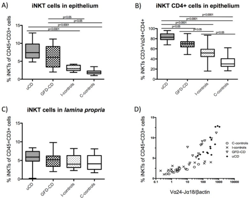 Increased intraepithelial iNKT cells in celiac disease patients and correlation with Vα24-Jα18 mRNA expression. Percentage of iNKT cells (CD45+CD3+Vα24-Jα18+) among the total number of Intraepithelial Lymphocytes (IELs) in untreated Celiac Disease (uCD), Gluten Free Diet-CD patients (GFD-CD), inflamed non-CD controls (I-controls) and non-inflamed non-CD controls (C-controls) (A). Percentage of Intraepithelial CD4+ iNKT cells among the total number of iNKT cells in aCD, GFD-CD, I-controls and C-controls (B). Percentage of iNKT cells among the total number of Lamina Propria Lymphocytes (LPLs) in aCD, GFD-CD, I-controls and C controls (C). Horizontal bars are median values. Statistically significant differences are shown (two tailed Mann Whitney U test; p < 0.05). Correlation between Vα24-Jα18 mRNA expression, in arbitrary units (AU) and the percentage of iNKT cells among the total number of IELs in aCD, GFD-CD, I-controls and C controls (C-controls: Spearman r = 0.8603, p value<0.001; I-controls: Spearman r = −0.9455, p value < 0.0001; GFD-CD: Spearman r = −0.9297, p value < 0.0001; uCD: Spearman r = 0.8287, p value = 0.001) (D).