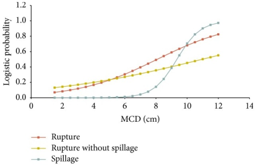 Probabilities of rupture with and without spillage in relation to MCD (cm).