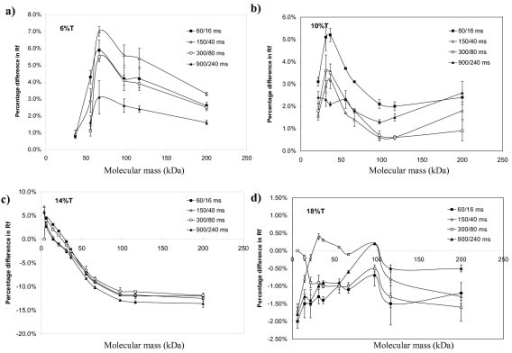 Changes in relative mobility upon different pulsing conditions. Comparison of changes in protein relative mobility between FIGE and CFE conditions in 6% (a), 10% (b), 14% (c) and 18% (d) cross-linked polyacrylamide concentration self-cast Bio-Rad SDS-PAG (1 mm × 7 cm). Different concentrations of polyacrylamide were casted in a mini-Protean 3 apparatus. Five microliters of Mark12 protein standards were used. Relative mobility was measured as a ratio of the migration distance of the target protein to that of the resolving front (% Rf). The graphs were generated using Quantity One software. The y-axis denotes the percent differences of % Rf in pulsed conditions compared to the CFE control. Each data point was the average of two separate experiments. All gels were run at 200 V with the average buffer temperature of 10°C. Positive values denote shorter migration distance and negative values denote longer migration distance with respect to CFE control. Error bar denotes the standard deviation of two separate experiments. Error bar cannot be showed if the range is smaller than the label.