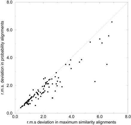 Root mean squared (r.m.s) deviation between the EC and MS for X-ray crystal structure data [26].This scatter plot demonstrates that probability-based alignments (e.g., EC) typically have higher similarity with structural alignments than MS alignments.