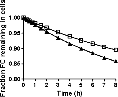 Kinetics of FC efflux from control and ABCG1-upregulated cells to HDL3. After radiolabeling for 24 h with [3H] FC (15 μCi/ml), BHK cells were treated with or without mifepristone for 18 h. The cells were then incubated with HDL3 (100 μg/ml) for 8 h and the medium was collected and radioactivity measured at intervals over this period. The efflux curves for untreated (control) and mifepristone-treated cells were fitted to a mono exponential decay equation as described in Materials and Methods (r2 = 0.997). The data points are mean ± SEM (n = 6) and the error bars are contained within the symbols. Untreated, □; mifepristone, ▴.