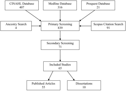 proquest dissertations open access Search a collection of open access dissertations and theses by title, author, institution, and keyword these documents are a subset of proquest disserations and.