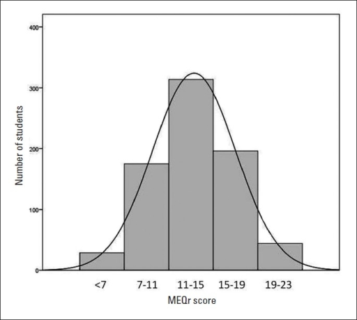 Frequency distribution of MEQr scores (n=759).