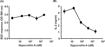 Effects of hypocrellin A on the MHC-restricted presentation of exogenous OVA. (A) DC2.4 cells were incubated with the indicated amounts of hypocrellin A for 2 h, and then biodegradable microspheres containing OVA (50µg/ml as OVA) were added to the cultures for 2 h. The cells were then fixed with paraformaldehyde, and the amounts of OVA peptides presented on MHC class I molecules were assessed by a LacZ T cell activation assay using OVA-specific CD8 T cell hybridoma B3Z cells. (B) BM-DCs generated from bone marrow cells of BALB/c mice were incubated with the indicated amounts of hypocrellin A for 2 h, and then biodegradable microspheres containing OVA (50µg/ml as OVA) were added to the cultures for 2 h. The cells were then washed, fixed with paraformaldehyde, and the amounts of OVA peptides presented on MHC class II molecules were assessed using OVA-specific CD4 T cell hybridoma DOBW cells.
