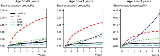 State occupation probabilities for patients in 3 age groups after first hip arthroplasty, based on the model in Figure 1 (revision: state 2; hip: state 3; knee: state 4; dead: state 10; other: states 5–9).