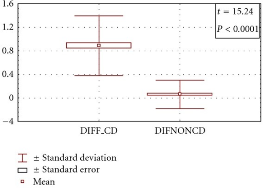 Comparison between the degrees of improvement of grade of DED in patients with CD versus patients with non-CD. (DIFF_CD: degree of improvement in CD, DIFNONCD: degree of improvement in non-CD).