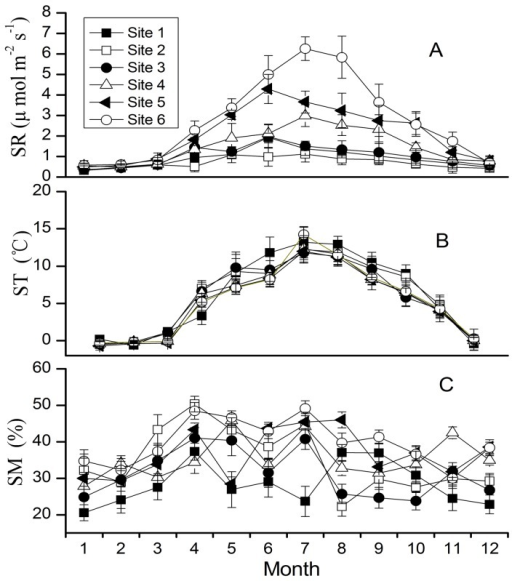 Temporal dynamics of SR (A), ST (B) and SM (C) for six sites.SR, ST and SM means soil respiration, soil temperature and soil moisture, respectively. The six sites represent different stages of forest succession on forehead of Hailougou Glacier in Gongga Mountain, China.