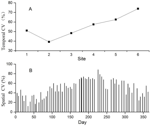 Temporal and spatial coefficient of variation (CV) of soil respiration.(A) Temporal CV of soil respiration for all six sites; (B) spatial CV of soil respiration during the whole year.