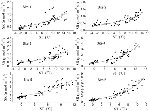 Relationship between SR and ST at 5 cm depth for six sites.SR and ST means soil respiration and soil temperature, respectively. The curves were fitted using equation