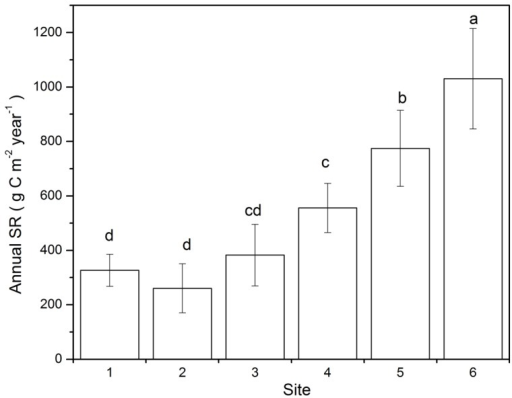Annual SR for the six sites.SR means soil respiration. Different letters denote significant differences among means (á = 0.05) as determined by Turkey's HSD test.