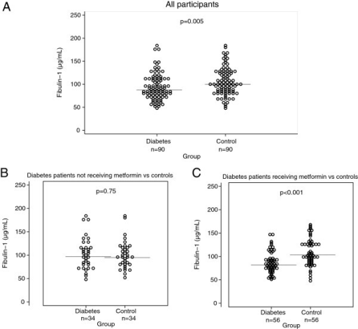 Plasma fibulin-1 in patients with type 2 diabetes and gender- and age-matched controls. Horizontal line indicates mean. Panel A: Plasma fibulin-1 in 90 patients with type 2 diabetes and 90 gender- and age-matched controls. Subgroup analyses in panel B and C: Panel B: Plasma fibulin-1 in the 34 diabetes patients not receiving metformin and their 34 gender- and age- matched controls. Panel C: Plasma fibulin-1 in the 56 diabetes patients receiving metformin and their 56 gender- and age- matched controls.