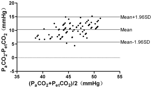 Agreement between PetCO2 and PaCO2.Agreement between PetCO2 and PaCO2 by the Bland-Altman method. Plot of the arterial carbon dioxide minus the end tidal carbon dioxide (y-axis) against the mean of the end tidal carbon dioxide and the arterial carbon dioxide (x-axis).The bias and precision are labeled. According to the Bland-Altman analysis, the 95% limits of agreement (LOA) of the average PaCO2–PetCO2 difference was 10.3±4.6 mmHg (mean±1.96 SD).