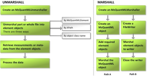 Diagram of the steps for marshalling and unmarshalling mzQuantML files using the jmzQuantML API, 250 × 129 mm (300 × 300 DPI).