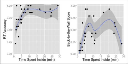 The influence of time spent inside on the personal means of RT accuracy and Back-to-the-Wall score.