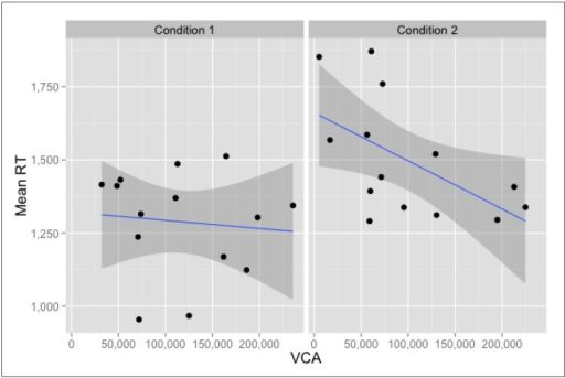Location-based correlations for Mean Reaction Time and Visibility Catchment Area (VCA). Data points represent locations.