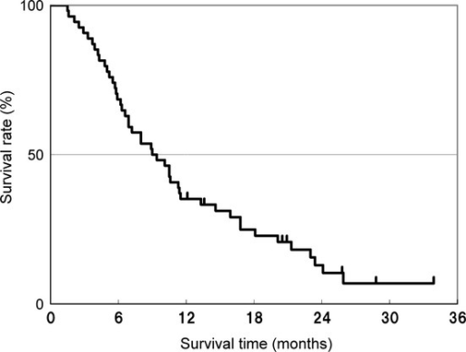 Kaplan–Meier plots of overall survival in the full analysis set of patients with unresectable or recurrent gastric cancer receiving nanoparticle albumin-bound paclitaxel as second-line therapy.