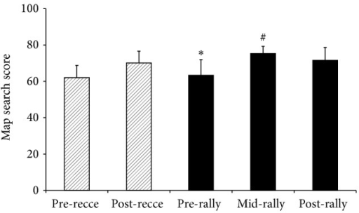 Mean (SD) values for scores of drivers and codrivers in the map search test of selective attention at the start of the day (pre), during the day (mid) and at the end of one day of the reconnaissance (recce-hashed boxes) and then one day of the rally competition (solid black boxes). *Significantly lower than postreconnaissance (P = 0.007), mid- (P = 0.002) and postrally (P = 0.01); #significantly higher than pre- (P = 0.002) and postreconnaissance (P = 0.01).