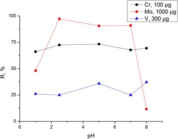 Degree of adsorption of V(V), Mo(VI), and Cr(VI) oxoanions by composite chitosan-silica as a function of medium acidity.