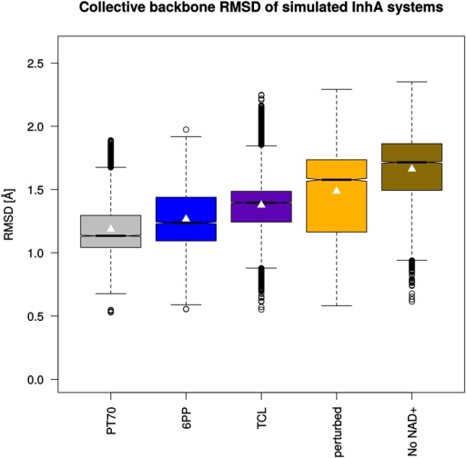 Collective backbone RMSD values (C, N, and Cα atoms) of InhA monomers.Each monomer of the simulated homotetrameric systems (150 ns) was fitted individually onto chain A of the 2X23 crystal structure as reference for the RMSD measurements and the data of the four monomers were combined to one box plot per system. Boxes indicate the interquartile range (first to third quartile), black lines in the boxes show the median of each distribution. The whiskers extend to values 1.5 times the interquartile range from the box. Significant differences in the medians are indicated by non-overlapping notches. Average values are marked by white triangles.