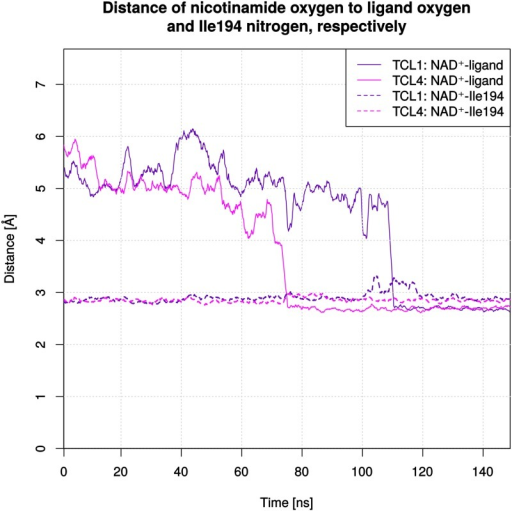 Distances between the NAD+ nicotinamide oxygen and the phenolic oxygen of the ligand or the Ile194 backbone nitrogen.Distances are shown as a function of time in a moving-average plot with a window of 20 frames. Monomers 1 and 4 are illustrated for the TCL complex. Continuous lines indicate distances to the ligand, whereas dotted lines are used for distances to Ile194. For each illustrated ligand a stable interaction with a distance below 3 Å can be observed after the binding-mode change, while the interaction of NAD+ with Ile194 (present in the starting structure) is only slightly affected.
