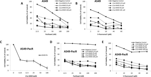 Intensification of paclitaxel and 5-FU cytotoxicity in A549 and A549-PacR cells by 21α-MMD.The cytotoxicity of 21α-MMD (6.25–100 μM), paclitaxel (12.5–200 μM), and 5-FU (2–60 μM) alone or in combination in A549 and A549-PacR cells was determined by MTT assay. Each point indicates the mean ± SD of three independent experiments, performed in triplicate. (A) Effects of 21α-MMD and paclitaxel (B) and 5-FU in A549 cells. (C) Effect of 21α-MMD (D) and paclitaxel (E) and 5-FU in A549-PacR cells. Cells were pretreated with or without 21α-MMD followed by various concentrations of paclitaxel or 5-FU for 24 h. MTT data were presented as the surviving cell viability after treatment regime. A negative control was used which identifies as the respective drug used in combination with 21α-MMD.