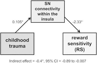 Salience network (SN) connectivity within the insula mediates the relationship between trauma exposure and reward sensitivity (RS). Unstandardized regression coefficients and bias-corrected 95% confidence interval (CI) for the indirect effect from a bootstrap-mediation analysis. Specifically, trauma exposure led to diminished RS through increased SN connectivity within the insula. *p < 0.05.