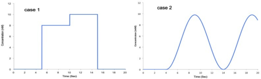 Concentration profile dynamics for two different cases. Case 1: combined step function, to illustrate the close transition between states; Case 2: sine wave, to test the device dynamics properties.