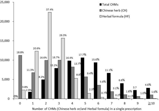 Number of CHMs (Chinese herbs and/or herbal formulas) in a single prescription.