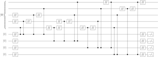 Stabilizer measurement circuit for the 5-qubit code written in terms of CZ gates (vertical lines with dots).A cycle is moving through this circuit once and performing the measurement step.