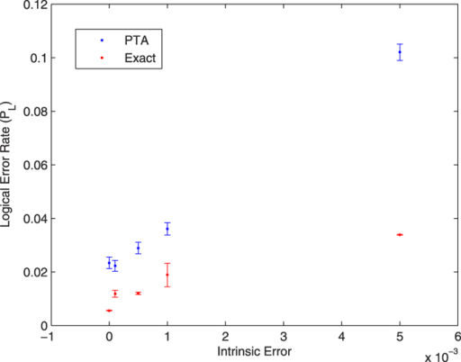 Logical error rate for the /0〉L state with T1 = T2 40 μs.