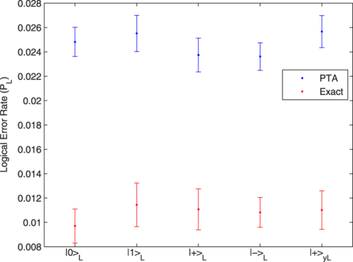 Logical error rate for different states on the Bloch sphere with T1 = T2 70 μs. and 10−3 intrinsic error.