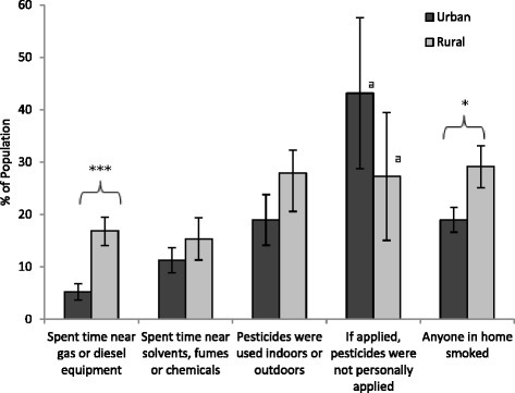 Prevalence of potential exposures to environmental pollutants among urban and rural populations. Bars represent population weighted estimates ± 95 % CI. Difference between urban and rural is significant (***p < 0.001). aHigh sampling variability, interpret with caution