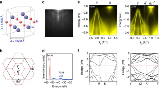 Film structure and electronic bands.(a) Atomic structure of a single layer of TiSe2. In bulk TiSe2 the layer spacing is c as indicated. (b) Brillouin zones of the (1 × 1) and (2 × 2) structure outlined in black and red, respectively. (c) A reflection high-energy electron diffraction pattern after film growth. (d) Core-level scans taken with 100 eV photons. (e) ARPES maps taken from a single layer of TiSe2 along the  direction for the (1 × 1) normal phase at room temperature and the (2 × 2) CDW phase at 10 K. All data were taken with 58 eV photons. (f) Calculated DFT band structure of the (1 × 1) and (2 × 2) phases with the HSE hybrid functional.
