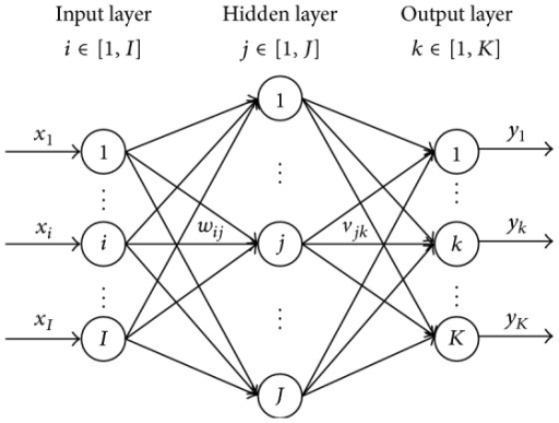 Network structure of BP neural network.